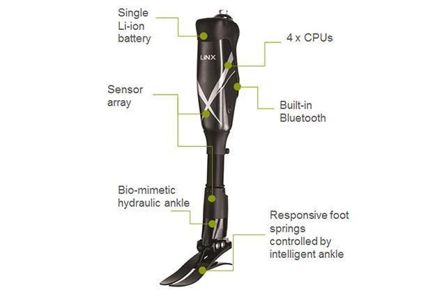 Как работает роботизированный протез