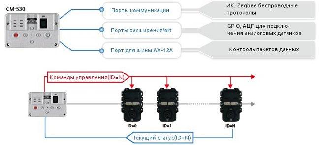 Bioloid_pr_kontroller.jpg